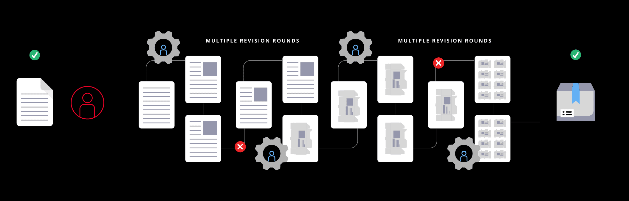 Diagram highlighting multiple documents in workflow with potential for proofreading errors between manuscript and final version-Original Image